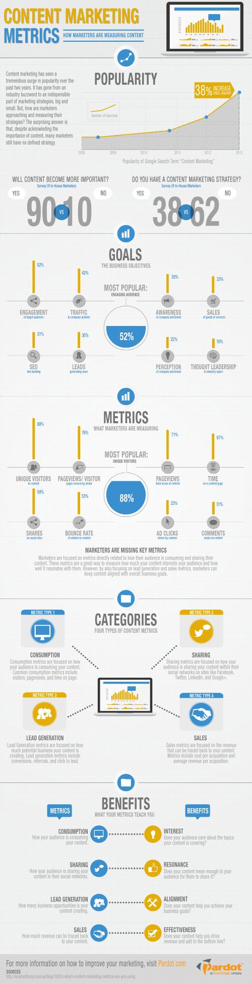 Infografika - metriky obsahového marketingu